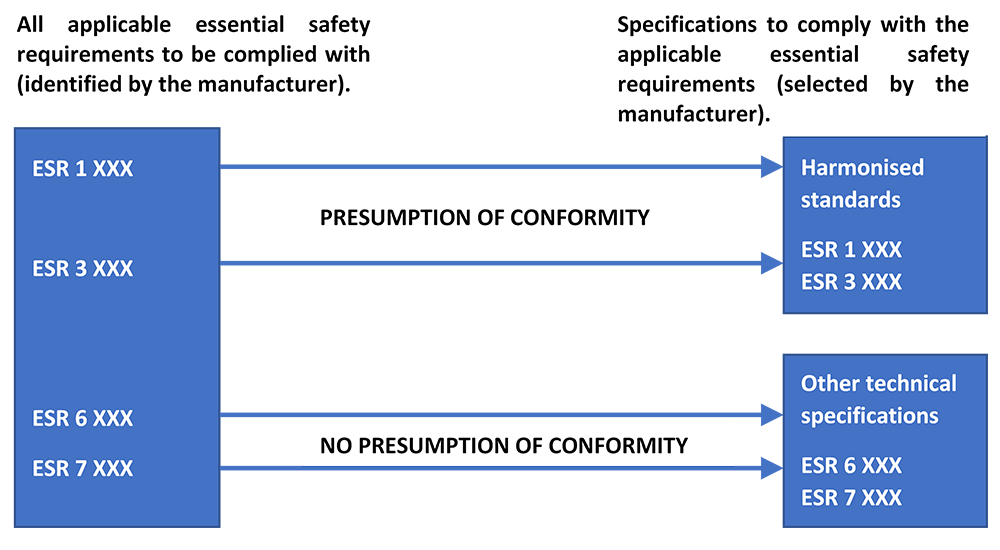 PED Presumption of Conformity